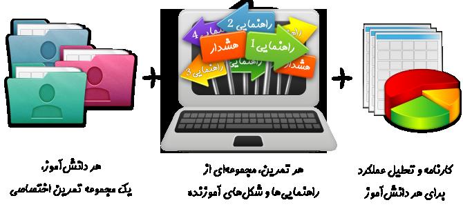تکليف آنلاين، هوشمند سازي آموزش، محتوای الکترونیک
